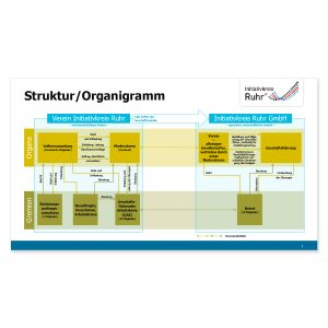fd-work-infografik-initiativkreis-ruhr-organigramm